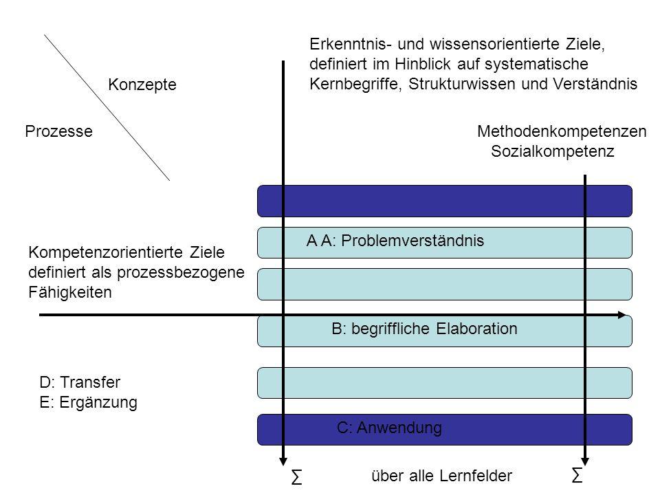 Kompetenzorientierte Ziele definiert als prozessbezogene Fähigkeiten Erkenntnis- und wissensorientierte Ziele, definiert im Hinblick auf systematische