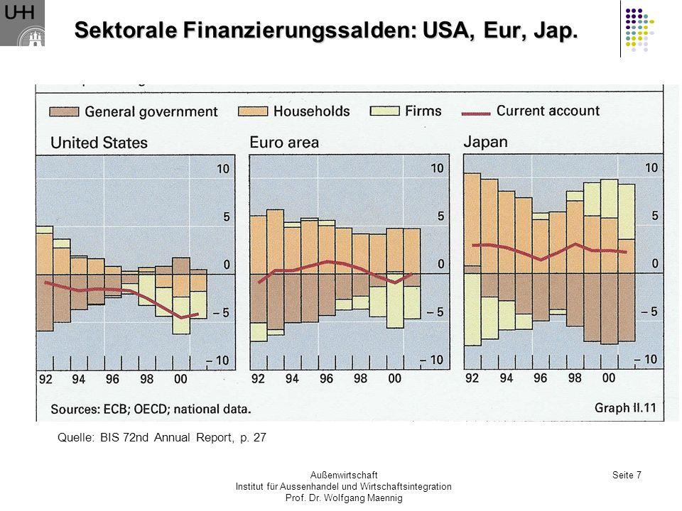 Außenwirtschaft Institut für Aussenhandel und Wirtschaftsintegration Prof. Dr. Wolfgang Maennig Seite 7 Sektorale Finanzierungssalden: USA, Eur, Jap.