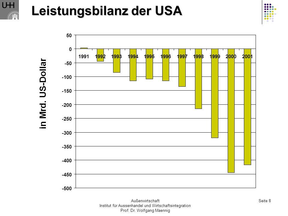 Außenwirtschaft Institut für Aussenhandel und Wirtschaftsintegration Prof. Dr. Wolfgang Maennig Seite 8 Leistungsbilanz der USA -500 -450 -400 -350 -3
