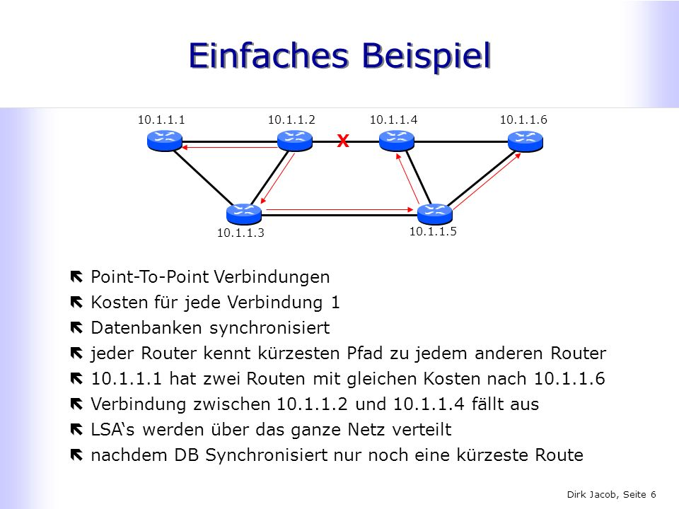 Dirk Jacob, Seite 6 Einfaches Beispiel ëPoint-To-Point Verbindungen ëKosten für jede Verbindung 1 ëDatenbanken synchronisiert ëjeder Router kennt kürz