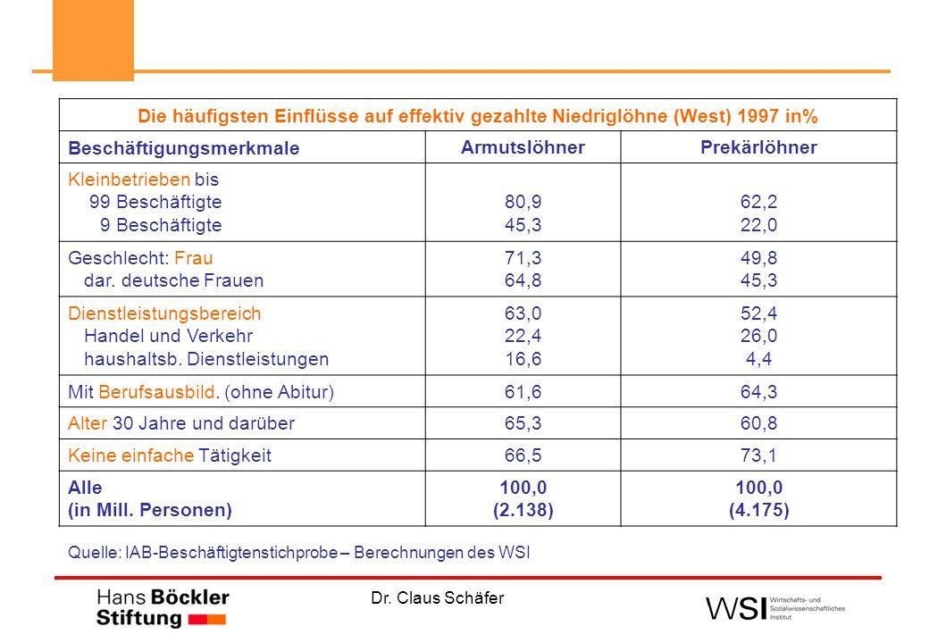 Die häufigsten Einflüsse auf effektiv gezahlte Niedriglöhne (West) 1997 in% Beschäftigungsmerkmale ArmutslöhnerPrekärlöhner Kleinbetrieben bis 99 Besc