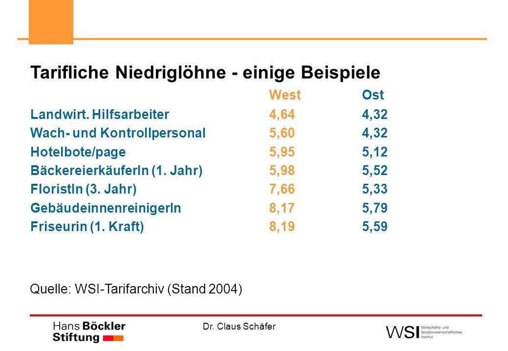Dr. Claus Schäfer Tarifliche Niedriglöhne - einige Beispiele WestOst Landwirt. Hilfsarbeiter4,644,32 Wach- und Kontrollpersonal 5,604,32 Hotelbote/pag