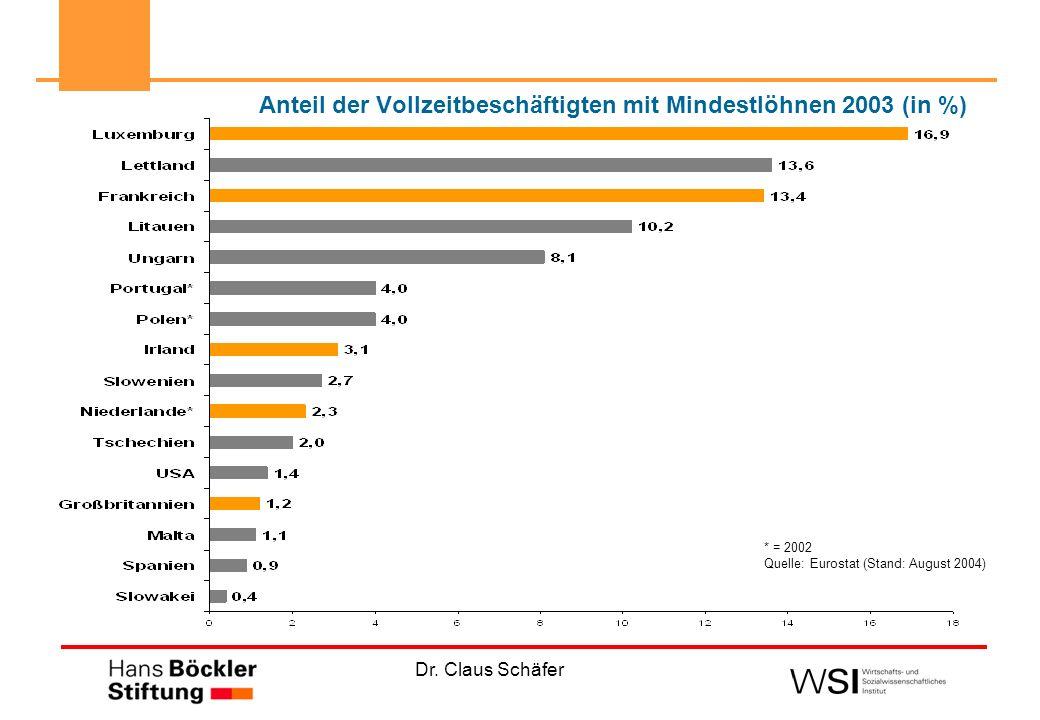 Dr. Claus Schäfer Anteil der Vollzeitbeschäftigten mit Mindestlöhnen 2003 (in %) * = 2002 Quelle: Eurostat (Stand: August 2004)