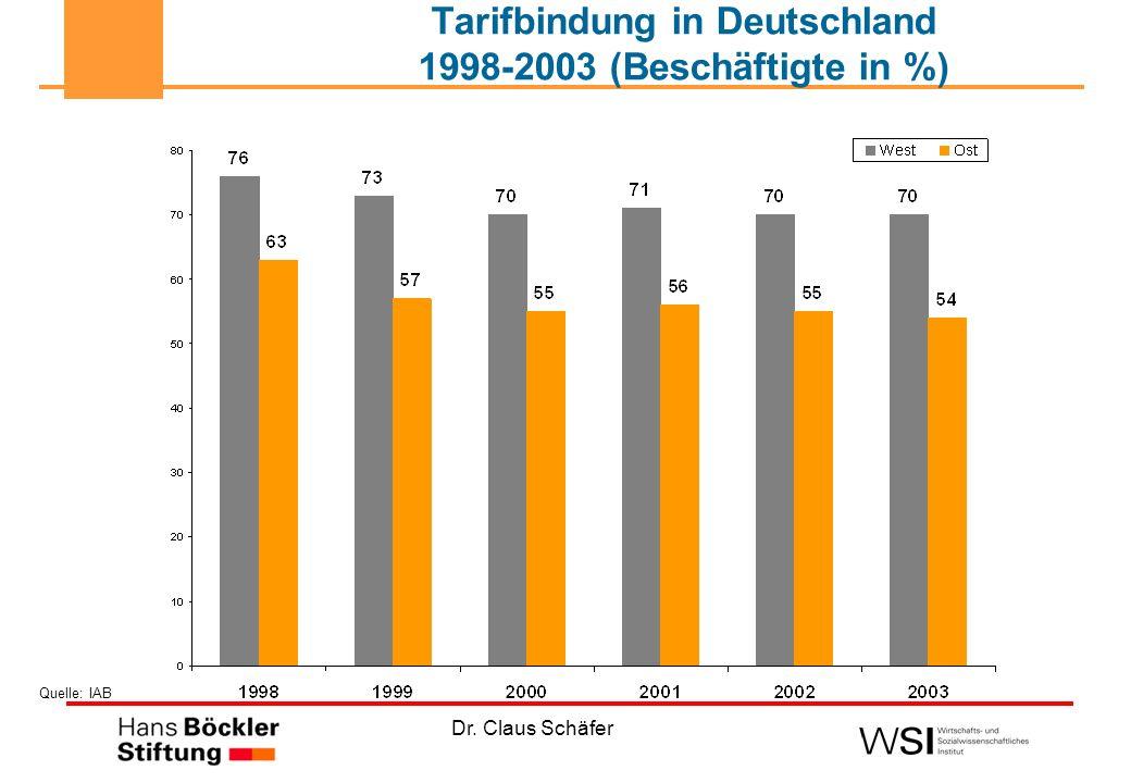 Dr. Claus Schäfer Tarifbindung in Deutschland 1998-2003 (Beschäftigte in %) Quelle: IAB