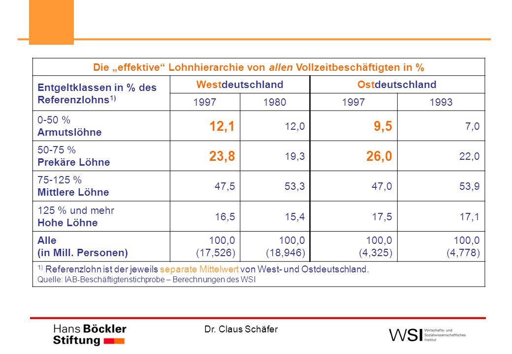 Dr. Claus Schäfer Die effektive Lohnhierarchie von allen Vollzeitbeschäftigten in % Entgeltklassen in % des Referenzlohns 1) WestdeutschlandOstdeutsch