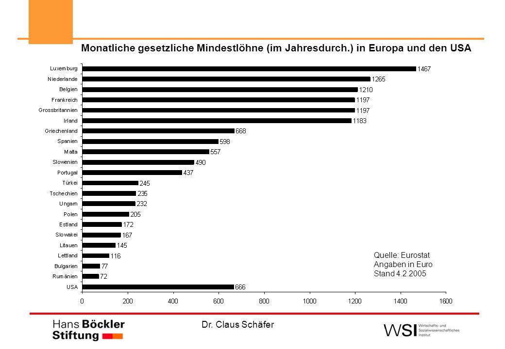 Dr. Claus Schäfer Quelle: Eurostat Angaben in Euro Stand 4.2.2005 Monatliche gesetzliche Mindestlöhne (im Jahresdurch.) in Europa und den USA