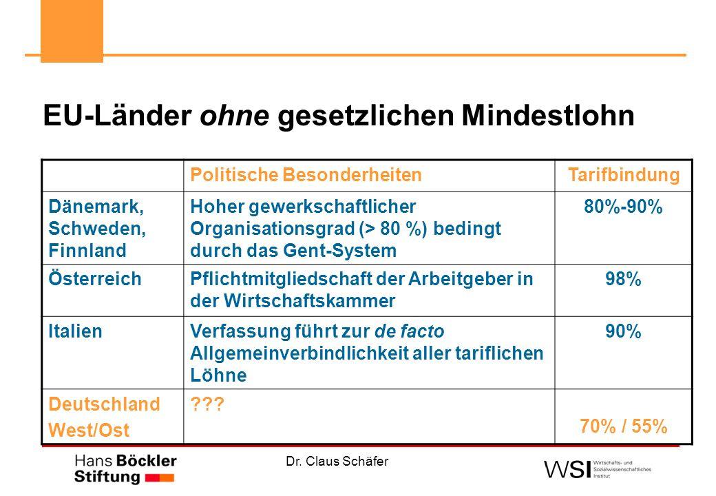 Dr. Claus Schäfer EU-Länder ohne gesetzlichen Mindestlohn Politische BesonderheitenTarifbindung Dänemark, Schweden, Finnland Hoher gewerkschaftlicher