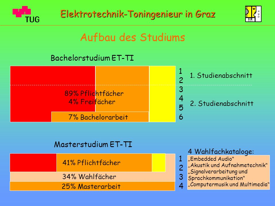 Aufbau des Studiums 1. Studienabschnitt 2. Studienabschnitt 123456123456 89% Pflichtfächer 4% Freifächer Elektrotechnik-Toningenieur in Graz Bachelors