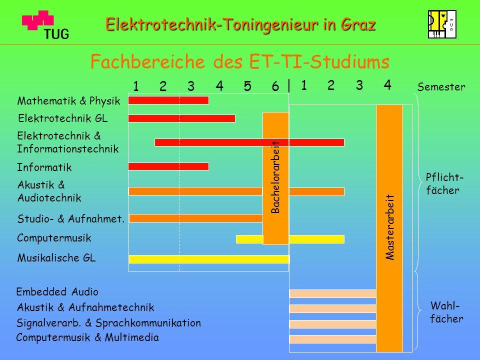 Fachbereiche des ET-TI-Studiums 1 2 3 4 5 6 Mathematik & Physik Elektrotechnik GL Musikalische GL Akustik & Audiotechnik Studio- & Aufnahmet. Computer