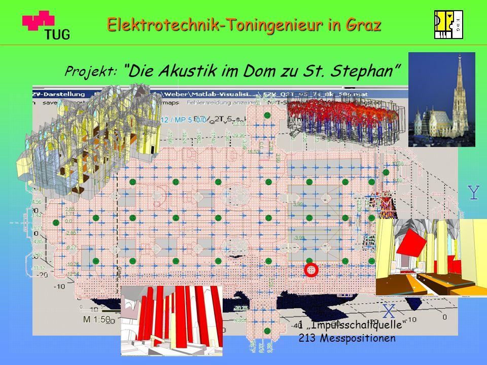 Projekt: Die Akustik im Dom zu St. Stephan Elektrotechnik-Toningenieur in Graz 1 Impulsschallquelle 213 Messpositionen