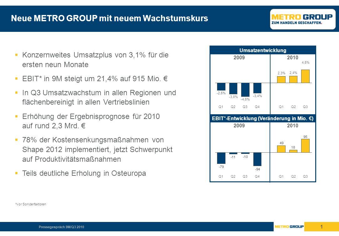 Pressegespräch 9M/Q3 2010 1 Neue METRO GROUP mit neuem Wachstumskurs Konzernweites Umsatzplus von 3,1% für die ersten neun Monate EBIT* in 9M steigt um 21,4% auf 915 Mio.
