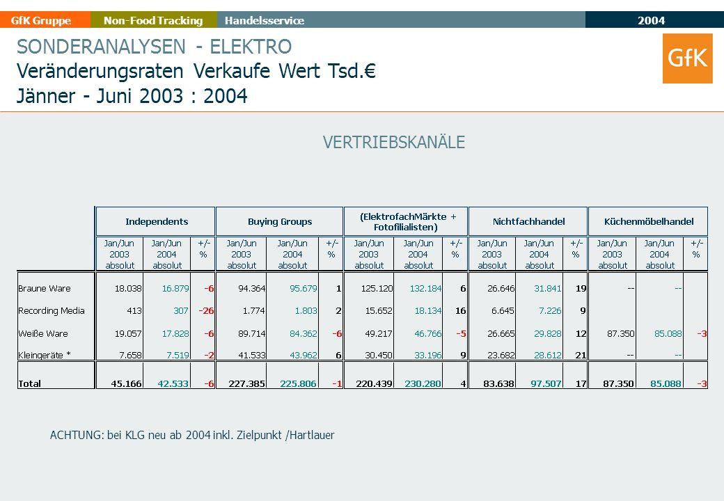 2004 GfK GruppeHandelsserviceNon-Food Tracking SONDERANALYSEN - ELEKTRO Veränderungsraten Verkaufe Wert Tsd.