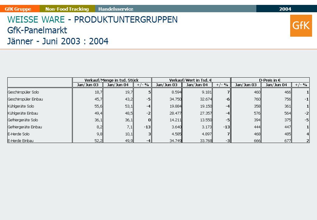 2004 GfK GruppeHandelsserviceNon-Food Tracking WEISSE WARE - PRODUKTUNTERGRUPPEN GfK-Panelmarkt Jänner - Juni 2003 : 2004