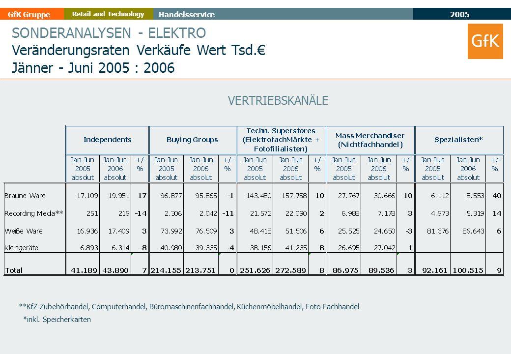 2005 GfK GruppeHandelsservice Retail and Technology SONDERANALYSEN - ELEKTRO Veränderungsraten Verkäufe Wert Tsd. Jänner - Juni 2005 : 2006 VERTRIEBSK