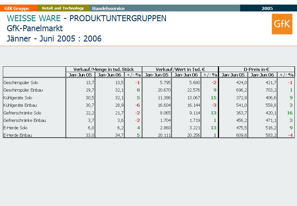 2005 GfK GruppeHandelsservice Retail and Technology WEISSE WARE - PRODUKTUNTERGRUPPEN GfK-Panelmarkt Jänner - Juni 2005 : 2006
