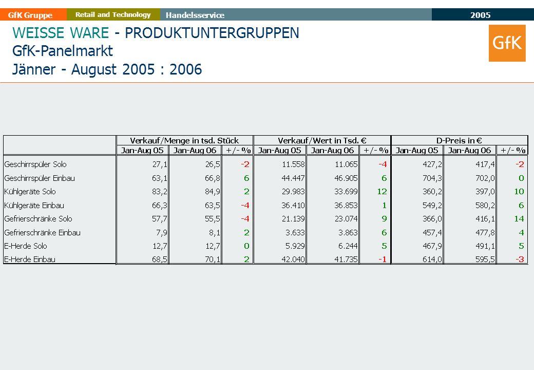 2005 GfK GruppeHandelsservice Retail and Technology WEISSE WARE - PRODUKTUNTERGRUPPEN GfK-Panelmarkt Jänner - August 2005 : 2006