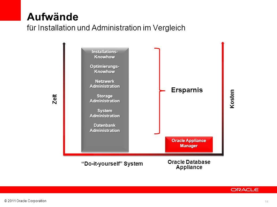 14 © 2011 Oracle Corporation Aufwände für Installation und Administration im Vergleich Oracle Database Appliance Do-it-yourself System Zeit Oracle App