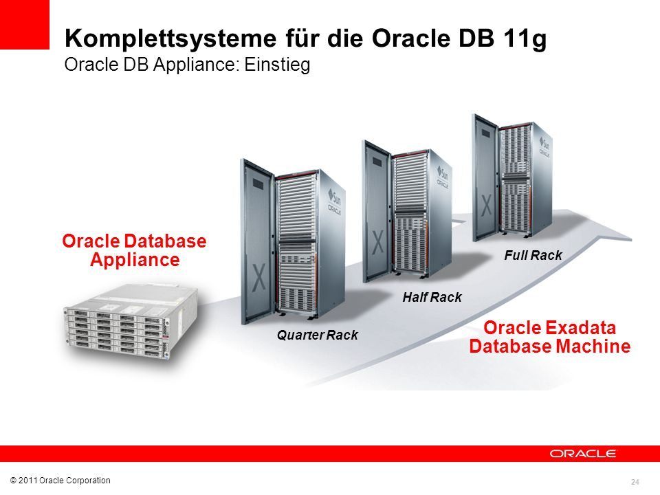 24 © 2011 Oracle Corporation Komplettsysteme für die Oracle DB 11g Oracle DB Appliance: Einstieg Oracle Exadata Database Machine Oracle Database Appli