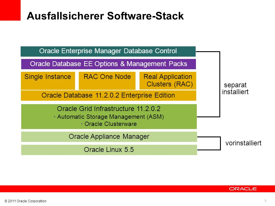 8 © 2011 Oracle Corporation Ausfallsicherer Software-Stack Oracle Linux 5.5 Oracle Appliance Manager Oracle Grid Infrastructure 11.2.0.2 Automatic Storage Management (ASM) Oracle Clusterware Oracle Database 11.2.0.2 Enterprise Edition Oracle Database EE Options & Management Packs Single InstanceRAC One NodeReal Application Clusters (RAC) vorinstalliert separat installiert Oracle Enterprise Manager Database Control