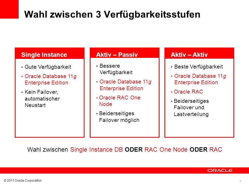 9 © 2011 Oracle Corporation Wahl zwischen 3 Verfügbarkeitsstufen Gute Verfügbarkeit Oracle Database 11g Enterprise Edition Kein Failover, automatische