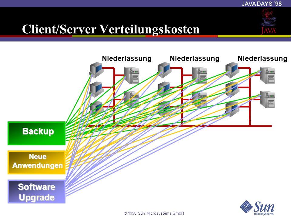 © 1998 Sun Microsystems GmbH JAVA DAYS ´98 Gegenüberstellung SQLJ und JDBC SQLJ ist eine Sprache für statisches SQL SQLJ ist ein reines Java- Programm welches JDBC zur Laufzeit nutzt SQLJ-Programme sind für jede Datenbank anpassbar Performance - setzt auf JDBC auf + statische Optimierung JDBC ist ein API für dynamisches SQL JDBC-Treiber können mittels C, Java, … implementiert werden JDBC-Treiber können Datenbank-spezifische Eigenschaften enthalten