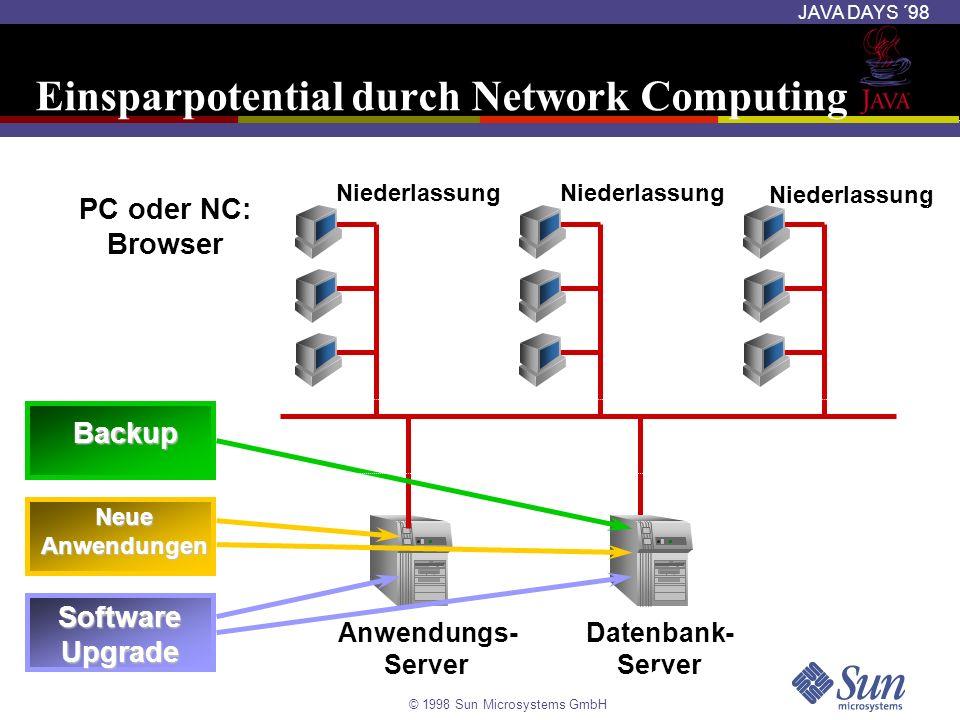 © 1998 Sun Microsystems GmbH JAVA DAYS ´98 Runtime Connection zur Datenbank Laden des JDBC-Treibers wie in einer JDBC-Session Class.forName (oracle.jdbc.driver.OracleDriver); Erzeugung einer Datenbankverbindung DefaultContext ctx = new DefaultContext( jdbc:oracle:thin:@localhost:1521:orcl, user, password); Installation als default Verbindung DefaultContext.setDefaultContext(ctx); Oder explizit in einer ausführbaren Klausel #sql [ctx] { SQL operation };
