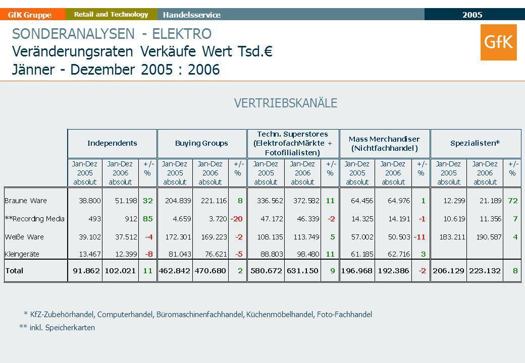 2005 GfK GruppeHandelsservice Retail and Technology SONDERANALYSEN - ELEKTRO Veränderungsraten Verkäufe Wert Tsd.