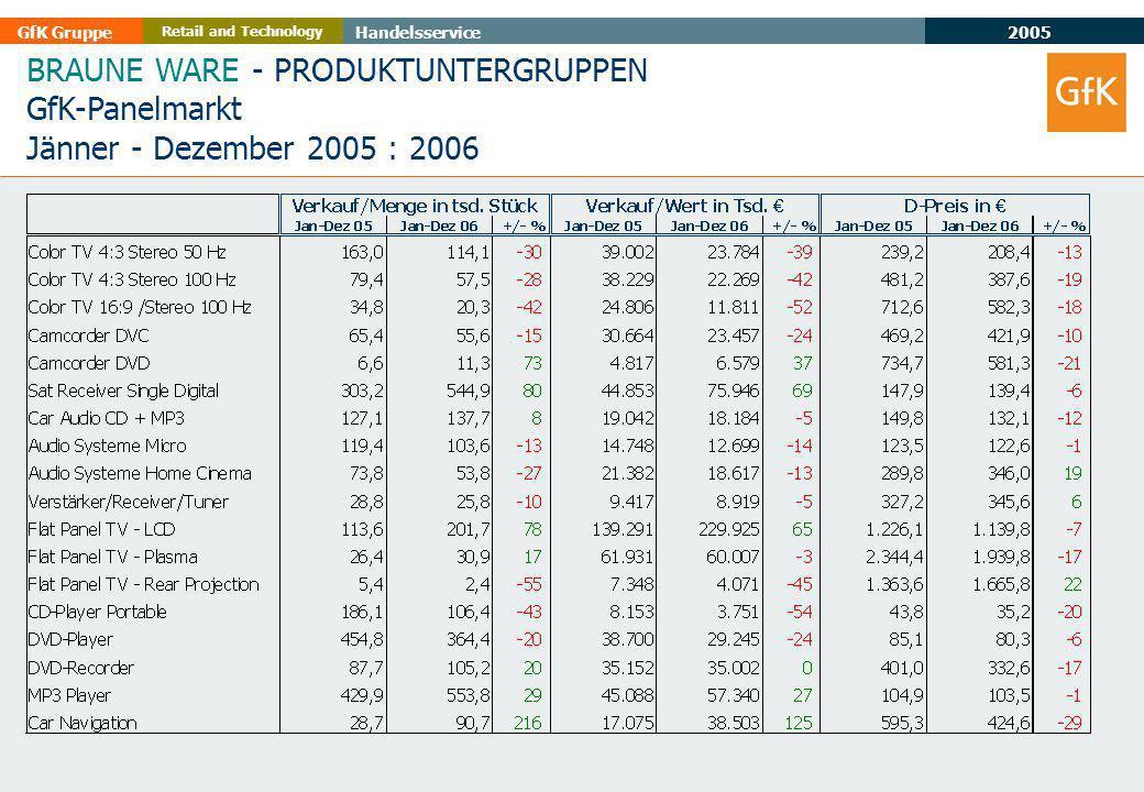 2005 GfK GruppeHandelsservice Retail and Technology BRAUNE WARE - PRODUKTUNTERGRUPPEN GfK-Panelmarkt Jänner - Dezember 2005 : 2006