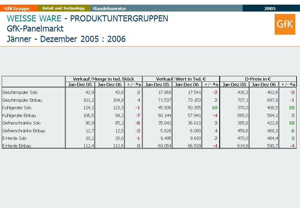 2005 GfK GruppeHandelsservice Retail and Technology WEISSE WARE - PRODUKTUNTERGRUPPEN GfK-Panelmarkt Jänner - Dezember 2005 : 2006
