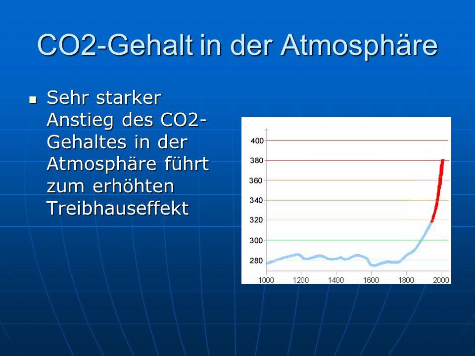 CO2-Gehalt in der Atmosphäre Sehr starker Anstieg des CO2- Gehaltes in der Atmosphäre führt zum erhöhten Treibhauseffekt