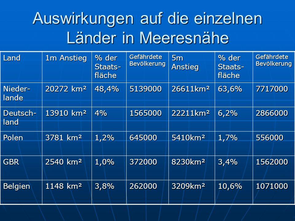 Auswirkungen auf die einzelnen Länder in Meeresnähe Land 1m Anstieg % der Staats- fläche Gefährdete Bevölkerung 5m Anstieg % der Staats- fläche Gefährdete Bevölkerung Nieder- lande 20272 km² 48,4%513900026611km²63,6%7717000 Deutsch- land 13910 km² 4%156500022211km²6,2%2866000 Polen 3781 km² 1,2%6450005410km²1,7%556000 GBR 2540 km² 1,0%3720008230km²3,4%1562000 Belgien 1148 km² 3,8%2620003209km²10,6%1071000