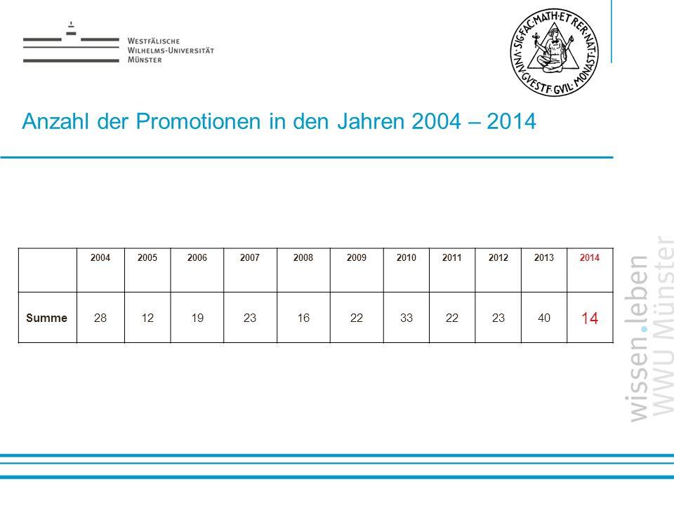 Name: der Referentin / des Referenten Anzahl der Promotionen in den Jahren 2004 – 2014 20042005200620072008200920102011201220132014 Summe2812192316223
