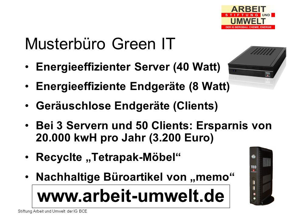 Stiftung Arbeit und Umwelt der IG BCE Musterbüro Green IT Energieeffizienter Server (40 Watt) Energieeffiziente Endgeräte (8 Watt) Geräuschlose Endgeräte (Clients) Bei 3 Servern und 50 Clients: Ersparnis von 20.000 kwH pro Jahr (3.200 Euro) Recyclte Tetrapak-Möbel Nachhaltige Büroartikel von memo www.arbeit-umwelt.de