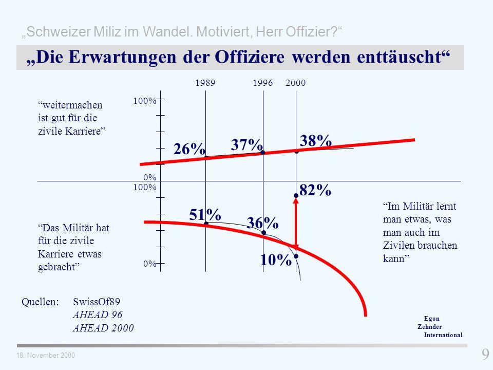 weitermachen ist gut für die zivile Karriere Das Militär hat für die zivile Karriere etwas gebracht Quellen: SwissOf89 AHEAD 96 AHEAD 2000 9 Die Erwar