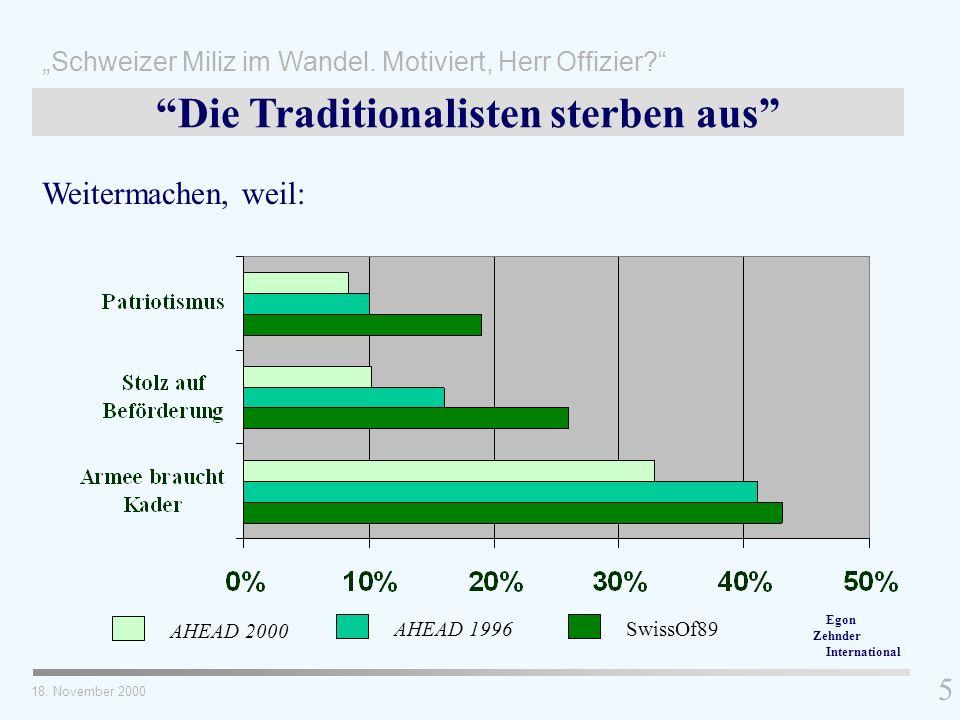 Weitermachen, weil: 5 Die Traditionalisten sterben aus AHEAD 2000 AHEAD 1996SwissOf89 18. November 2000 Schweizer Miliz im Wandel. Motiviert, Herr Off