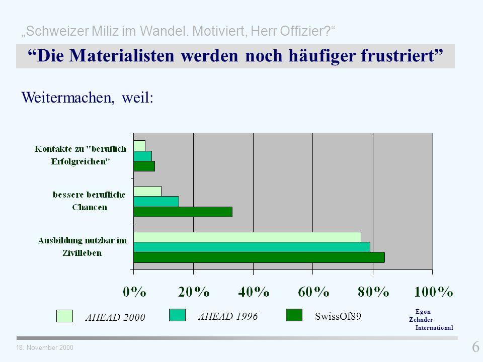 6 Die Materialisten werden noch häufiger frustriert Weitermachen, weil: AHEAD 2000 AHEAD 1996SwissOf89 18. November 2000 Schweizer Miliz im Wandel. Mo