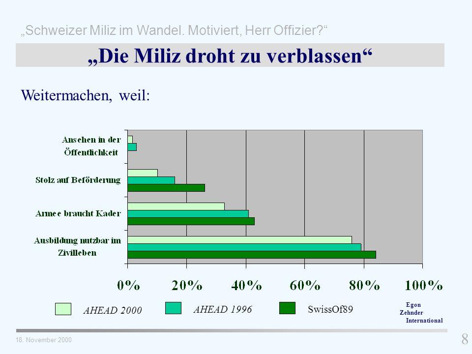 8 Die Miliz droht zu verblassen Weitermachen, weil: AHEAD 2000 AHEAD 1996SwissOf89 18. November 2000 Schweizer Miliz im Wandel. Motiviert, Herr Offizi