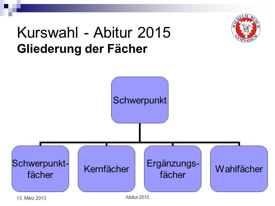 Abitur 2015 13. März 2013 Kurswahl - Abitur 2015 Gliederung der Fächer Schwerpunkt Schwerpunkt- fächer Kernfächer Ergänzungs- fächer Wahlfächer