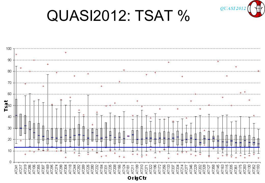 QUASI 2012 QUASI2012: TSAT %