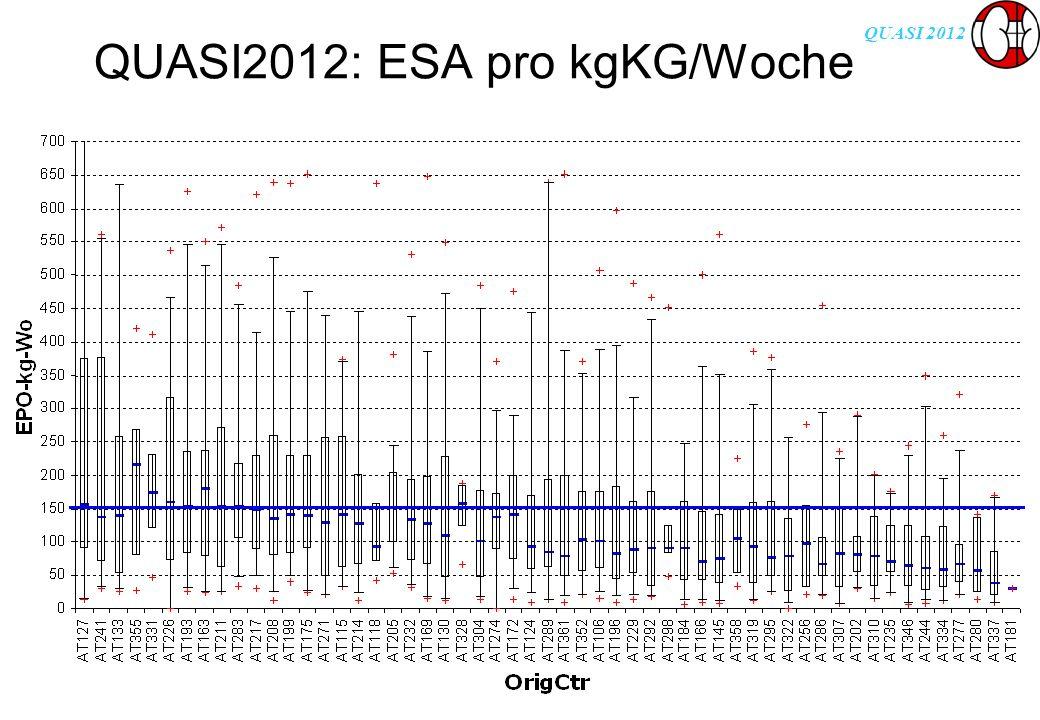 QUASI 2012 QUASI2012: ESA pro kgKG/Woche