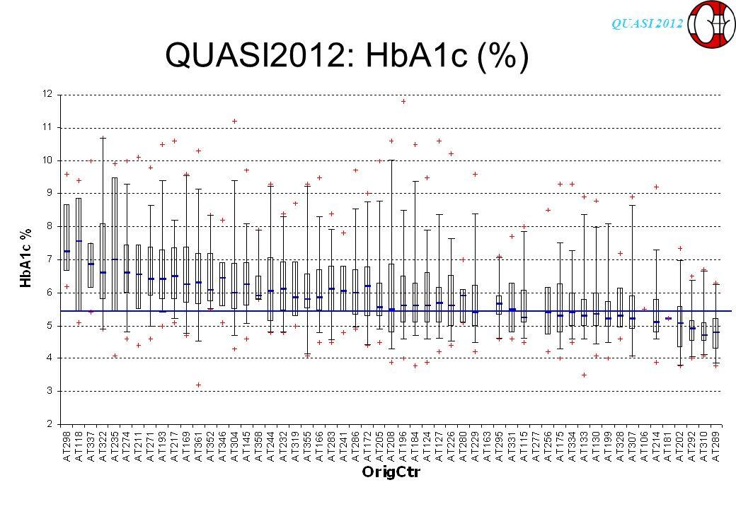 QUASI 2012 QUASI2012: HbA1c (%)