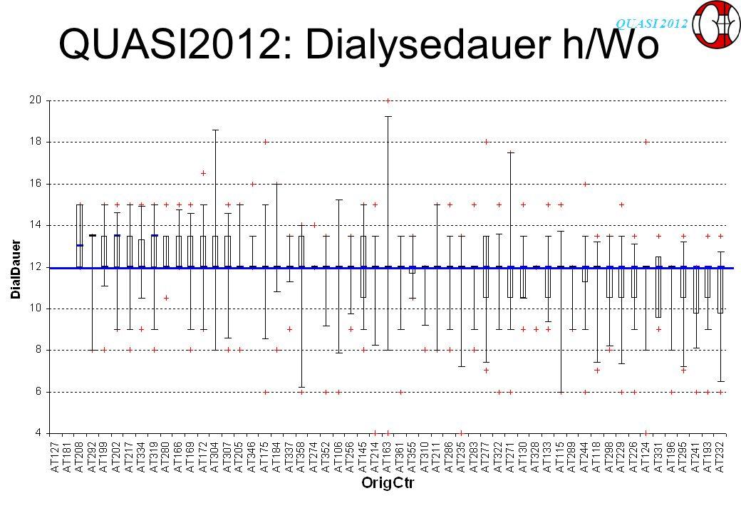QUASI 2012 QUASI2012: Dialysedauer h/Wo