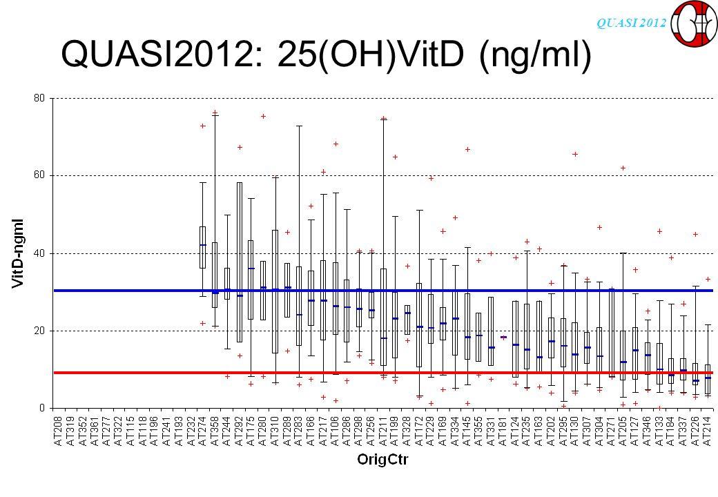 QUASI 2012 QUASI2012: 25(OH)VitD (ng/ml)