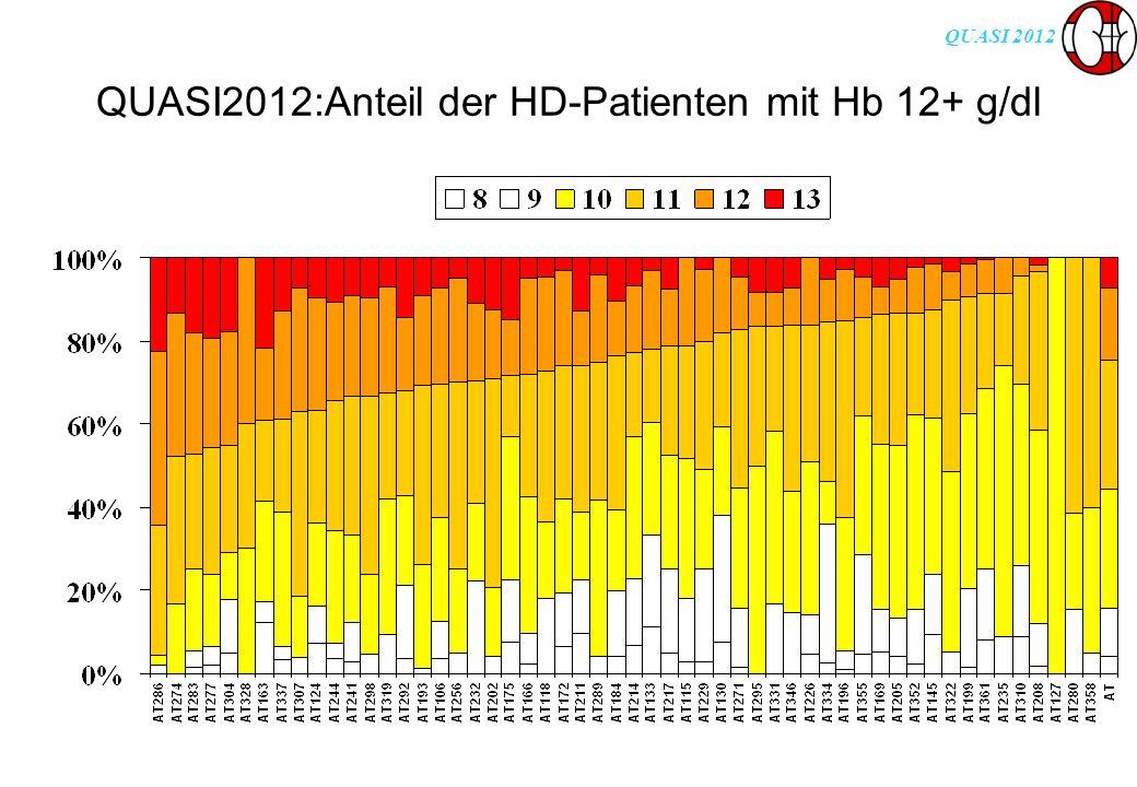 QUASI 2012 QUASI2012:Anteil der HD-Patienten mit Hb 12+ g/dl