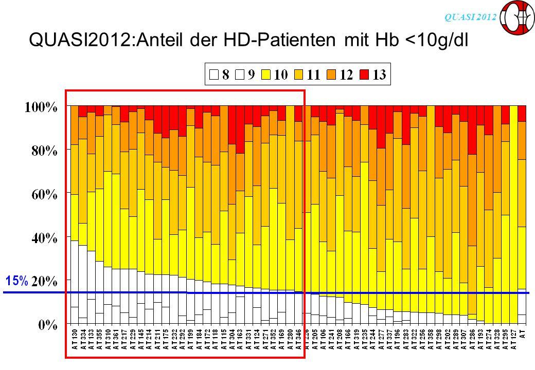 QUASI 2012 QUASI2012:Anteil der HD-Patienten mit Hb <10g/dl