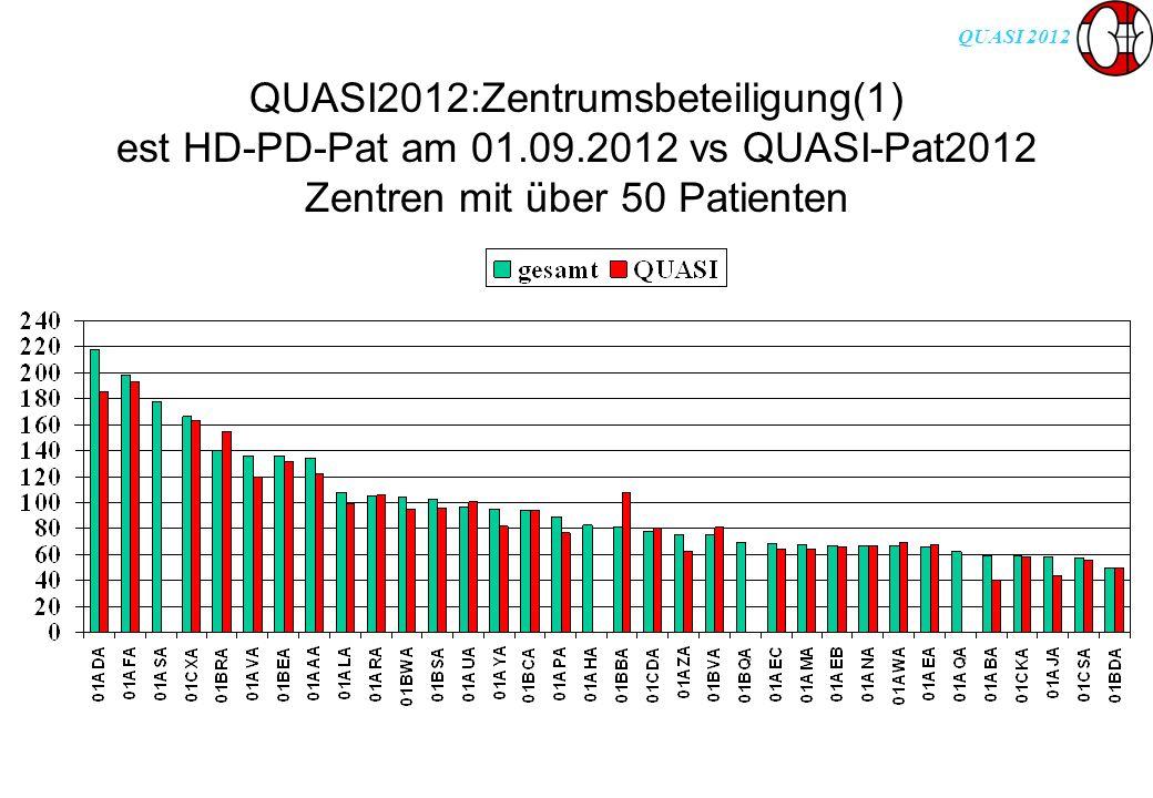 QUASI 2012 QUASI2012:Zentrumsbeteiligung(1) est HD-PD-Pat am 01.09.2012 vs QUASI-Pat2012 Zentren mit über 50 Patienten
