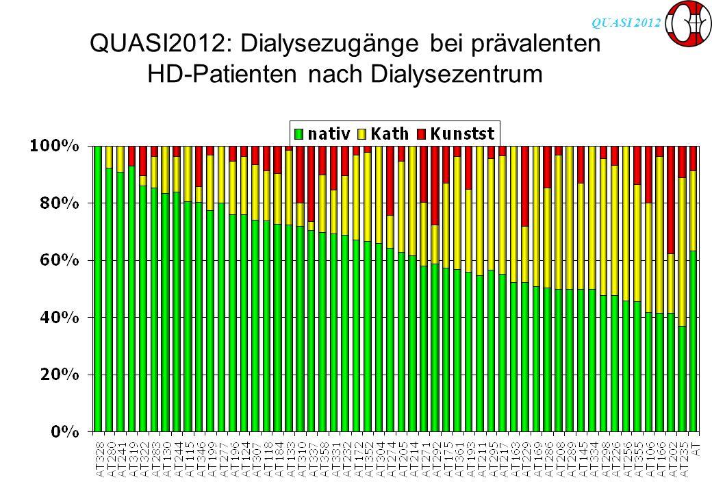 QUASI 2012 QUASI2012: Dialysezugänge bei prävalenten HD-Patienten nach Dialysezentrum