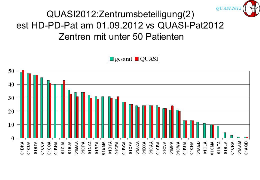 QUASI 2012 QUASI2012:Zentrumsbeteiligung(2) est HD-PD-Pat am 01.09.2012 vs QUASI-Pat2012 Zentren mit unter 50 Patienten