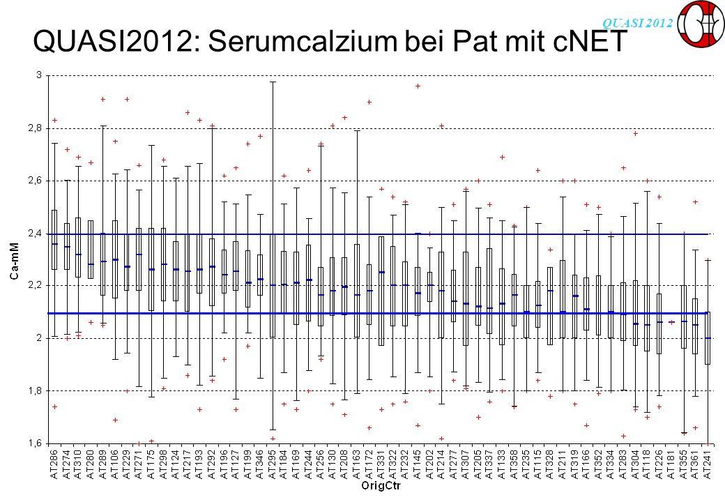 QUASI 2012 QUASI2012: Serumcalzium bei Pat mit cNET