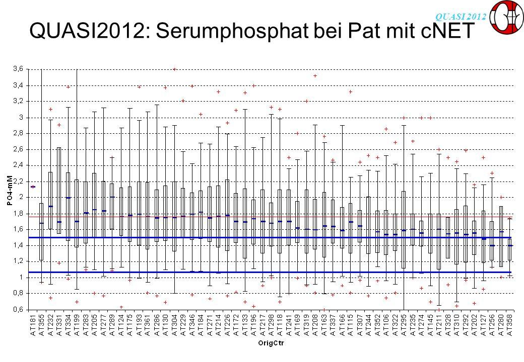 QUASI 2012 QUASI2012: Serumphosphat bei Pat mit cNET